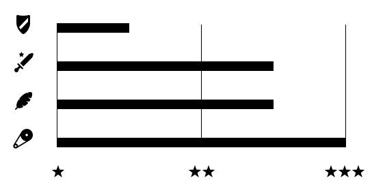 wykres mocy łańcucha Connex 800