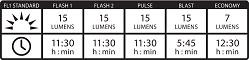Czas świecenia Hecto Drive 7 lumenów