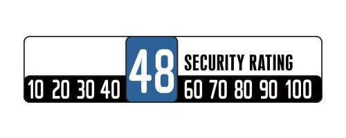 Skala bezpieczeństwa 48/100